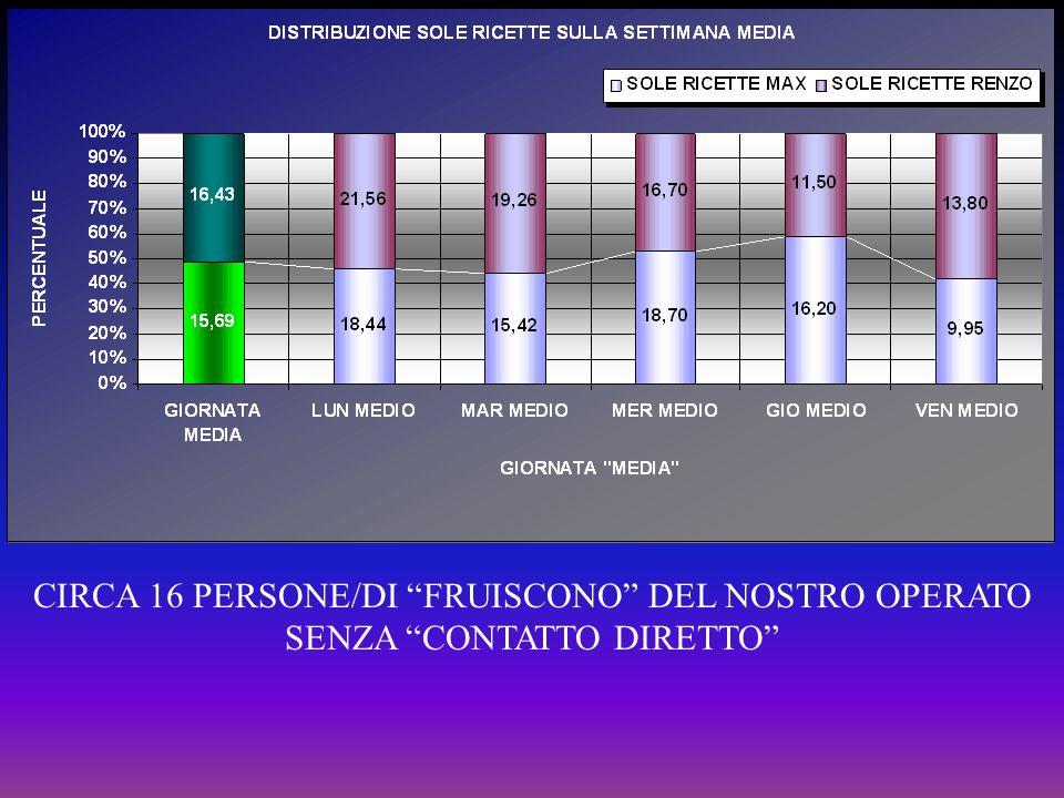 CIRCA 16 PERSONE/DI FRUISCONO DEL NOSTRO OPERATO SENZA CONTATTO DIRETTO