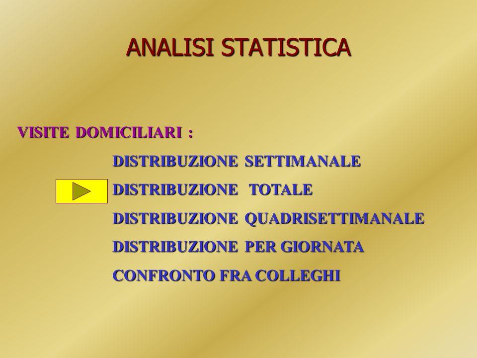 ANALISI STATISTICA VISITE DOMICILIARI : DISTRIBUZIONE SETTIMANALE DISTRIBUZIONE TOTALE DISTRIBUZIONE QUADRISETTIMANALE DISTRIBUZIONE PER GIORNATA CONF