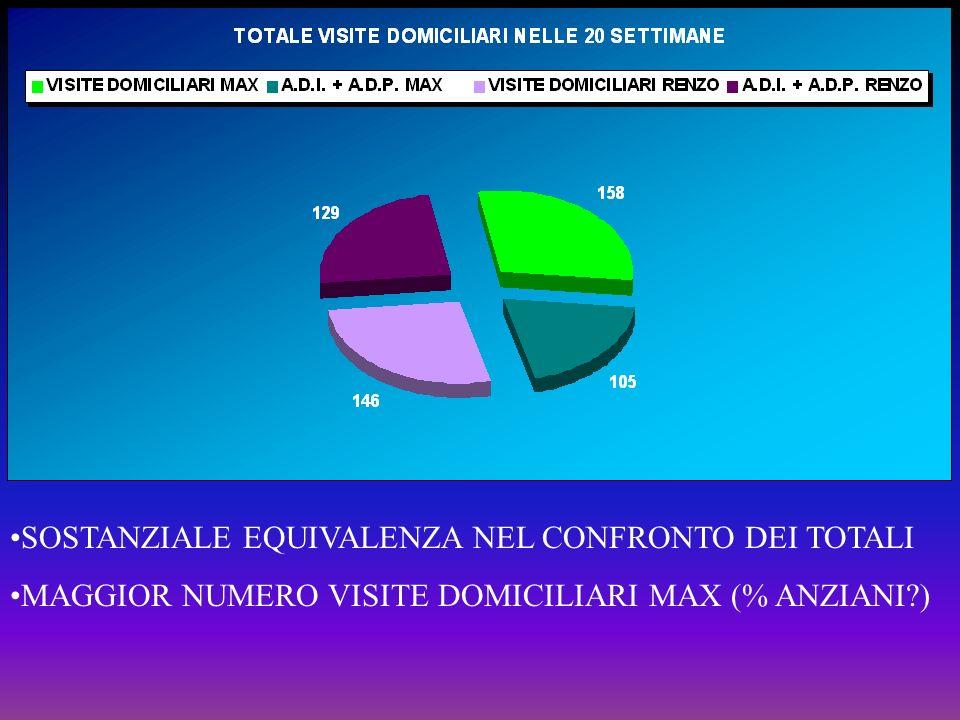 SOSTANZIALE EQUIVALENZA NEL CONFRONTO DEI TOTALI MAGGIOR NUMERO VISITE DOMICILIARI MAX (% ANZIANI?)