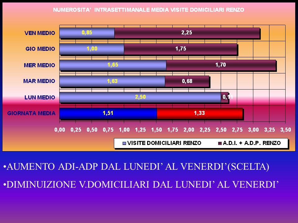AUMENTO ADI-ADP DAL LUNEDI AL VENERDI(SCELTA) DIMINUIZIONE V.DOMICILIARI DAL LUNEDI AL VENERDI