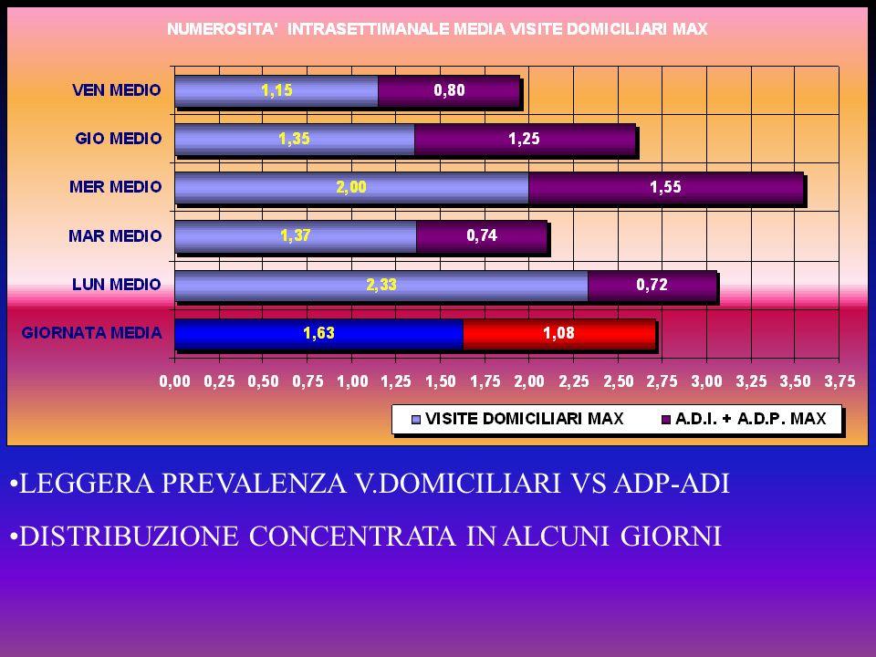 LEGGERA PREVALENZA V.DOMICILIARI VS ADP-ADI DISTRIBUZIONE CONCENTRATA IN ALCUNI GIORNI