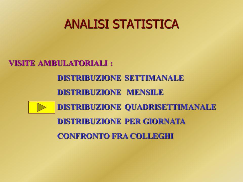 ANALISI STATISTICA VISITE AMBULATORIALI : DISTRIBUZIONE SETTIMANALE DISTRIBUZIONE MENSILE DISTRIBUZIONE QUADRISETTIMANALE DISTRIBUZIONE PER GIORNATA C