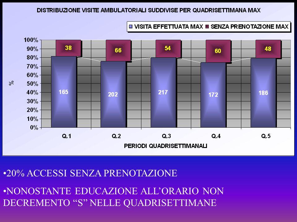 20% ACCESSI SENZA PRENOTAZIONE NONOSTANTE EDUCAZIONE ALLORARIO NON DECREMENTO S NELLE QUADRISETTIMANE