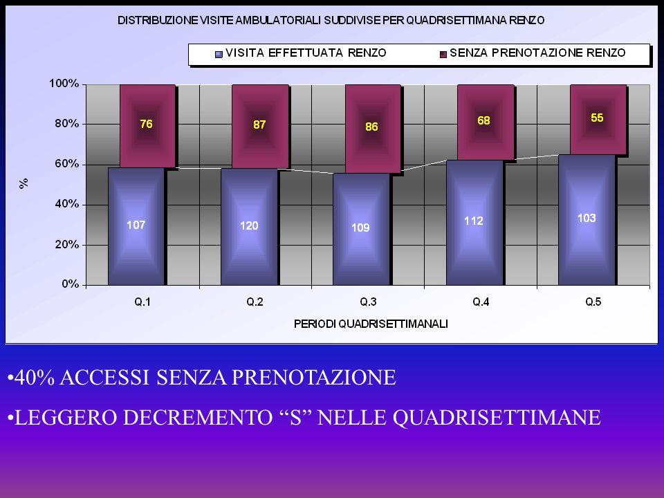 40% ACCESSI SENZA PRENOTAZIONE LEGGERO DECREMENTO S NELLE QUADRISETTIMANE