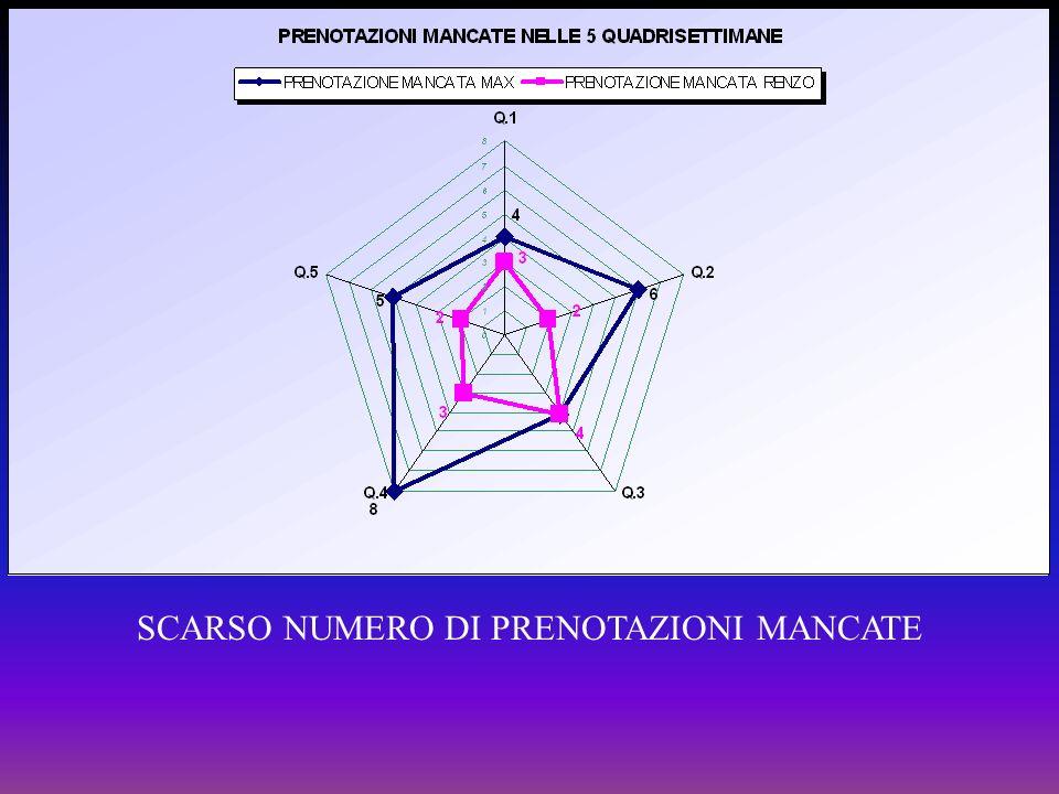 SCARSO NUMERO DI PRENOTAZIONI MANCATE