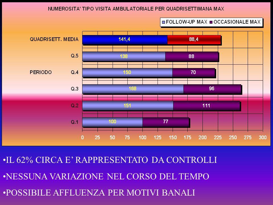 IL 62% CIRCA E RAPPRESENTATO DA CONTROLLI NESSUNA VARIAZIONE NEL CORSO DEL TEMPO POSSIBILE AFFLUENZA PER MOTIVI BANALI