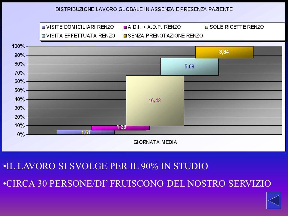IL LAVORO SI SVOLGE PER IL 90% IN STUDIO CIRCA 30 PERSONE/DI FRUISCONO DEL NOSTRO SERVIZIO