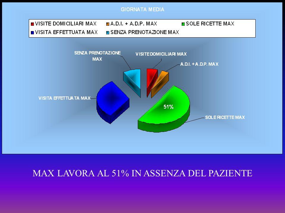 MAX LAVORA AL 51% IN ASSENZA DEL PAZIENTE