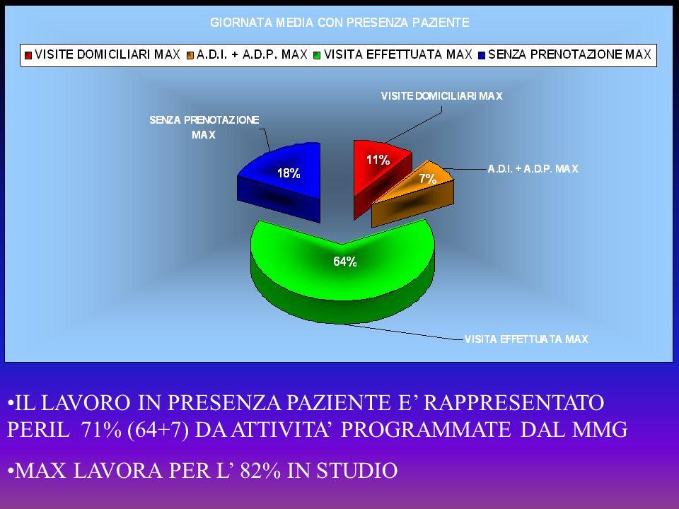 IL LAVORO IN PRESENZA PAZIENTE E RAPPRESENTATO PERIL 71% (64+7) DA ATTIVITA PROGRAMMATE DAL MMG MAX LAVORA PER L 82% IN STUDIO