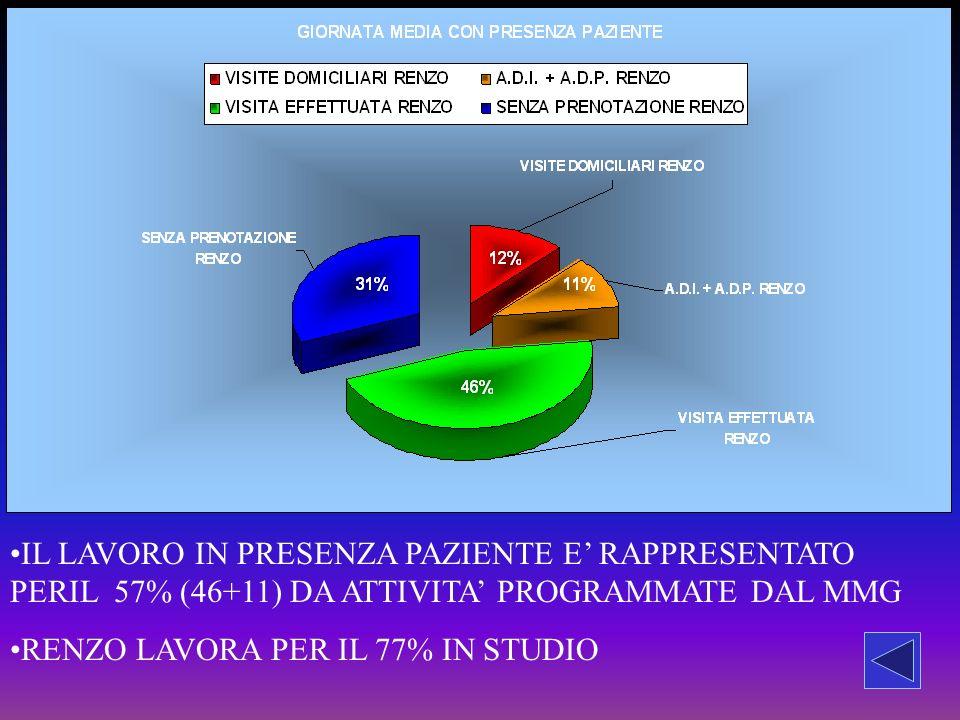 IL LAVORO IN PRESENZA PAZIENTE E RAPPRESENTATO PERIL 57% (46+11) DA ATTIVITA PROGRAMMATE DAL MMG RENZO LAVORA PER IL 77% IN STUDIO