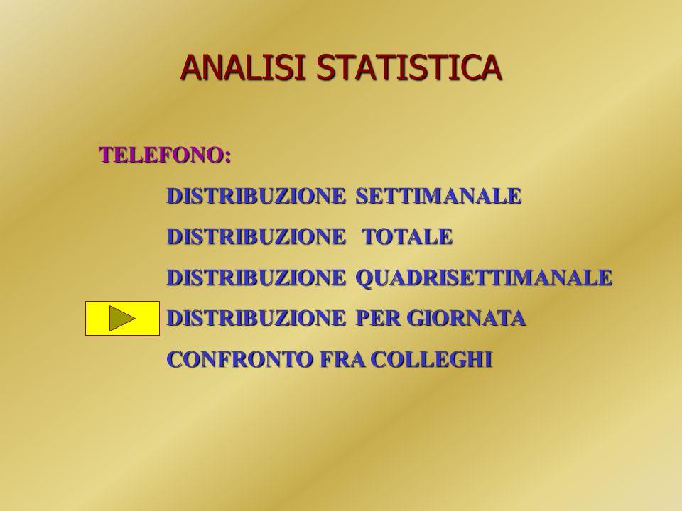 ANALISI STATISTICA TELEFONO: DISTRIBUZIONE SETTIMANALE DISTRIBUZIONE TOTALE DISTRIBUZIONE QUADRISETTIMANALE DISTRIBUZIONE PER GIORNATA CONFRONTO FRA C