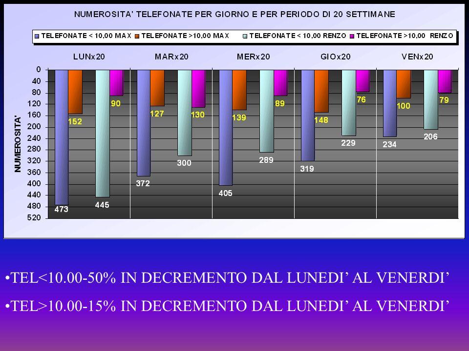 TEL<10.00-50% IN DECREMENTO DAL LUNEDI AL VENERDI TEL>10.00-15% IN DECREMENTO DAL LUNEDI AL VENERDI