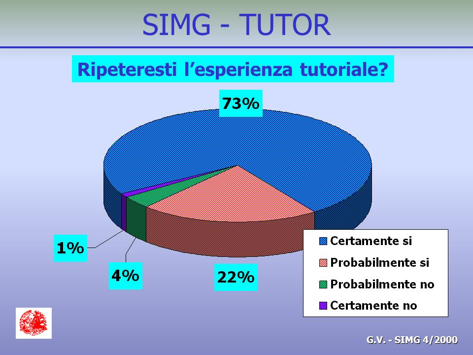 G.V. - SIMG 4/2000 SIMG - TUTOR Ripeteresti lesperienza tutoriale?