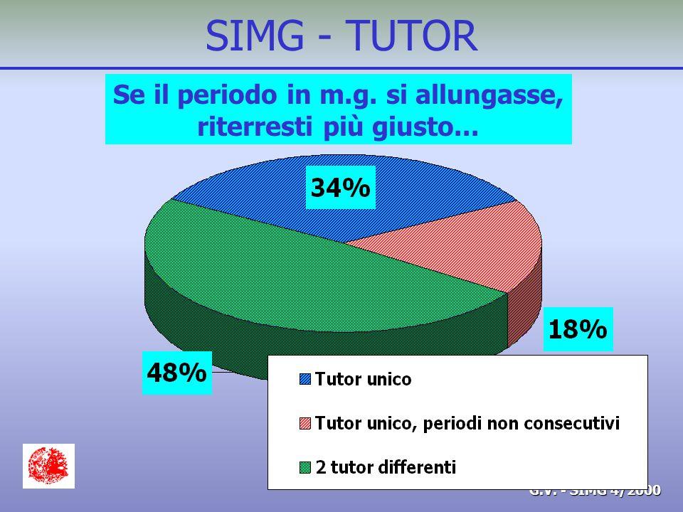 G.V. - SIMG 4/2000 SIMG - TUTOR Se il periodo in m.g. si allungasse, riterresti più giusto...