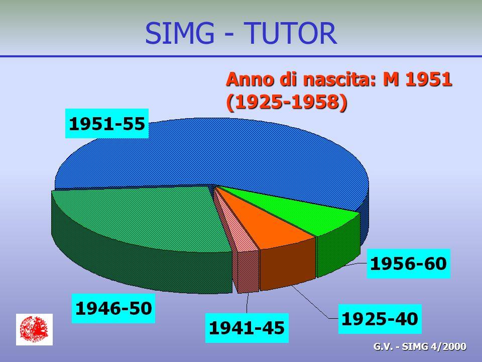 G.V. - SIMG 4/2000 SIMG - TUTOR Anno di nascita: M 1951 (1925-1958)