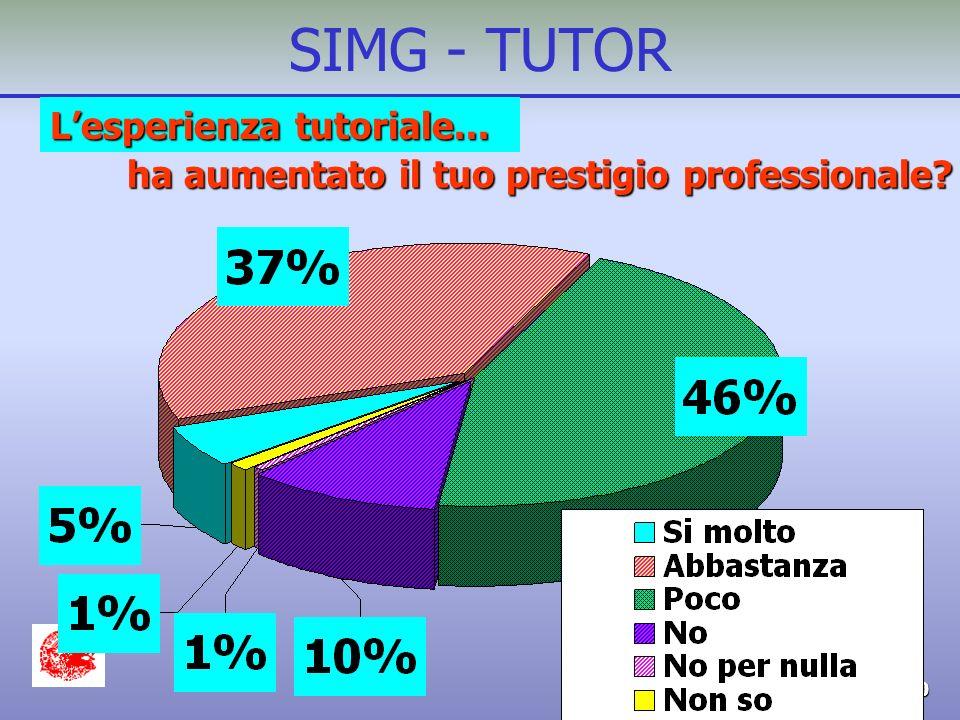 G.V. - SIMG 4/2000 SIMG - TUTOR Lesperienza tutoriale...