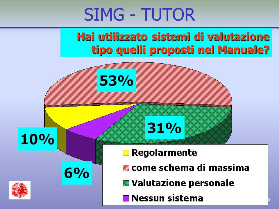 G.V. - SIMG 4/2000 SIMG - TUTOR Hai utilizzato sistemi di valutazione tipo quelli proposti nel Manuale?