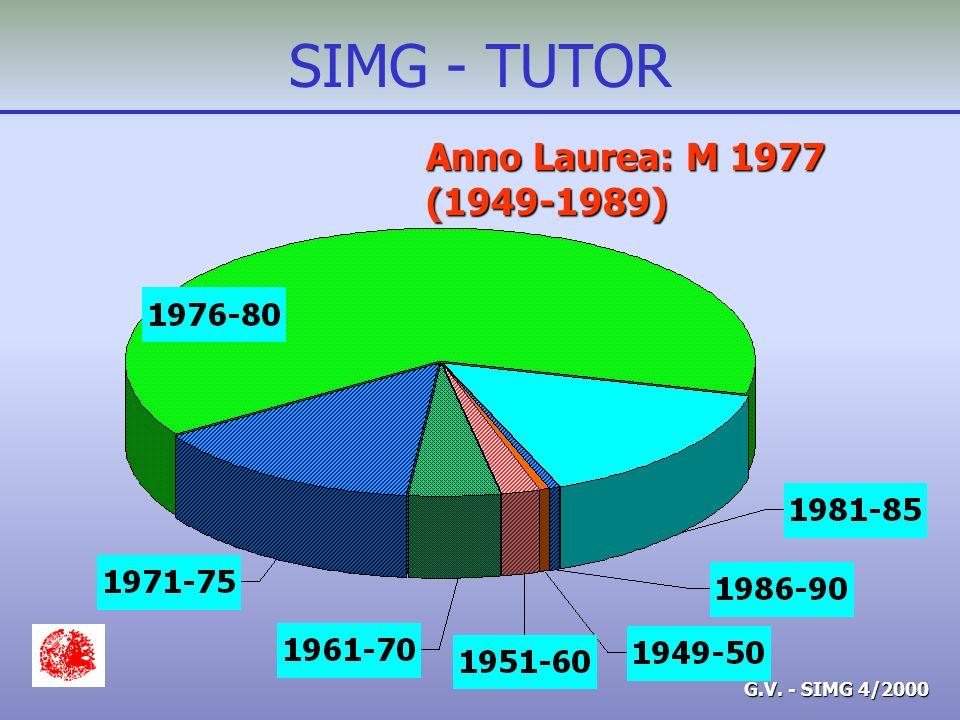 G.V. - SIMG 4/2000 SIMG - TUTOR Anno Laurea: M 1977 (1949-1989)