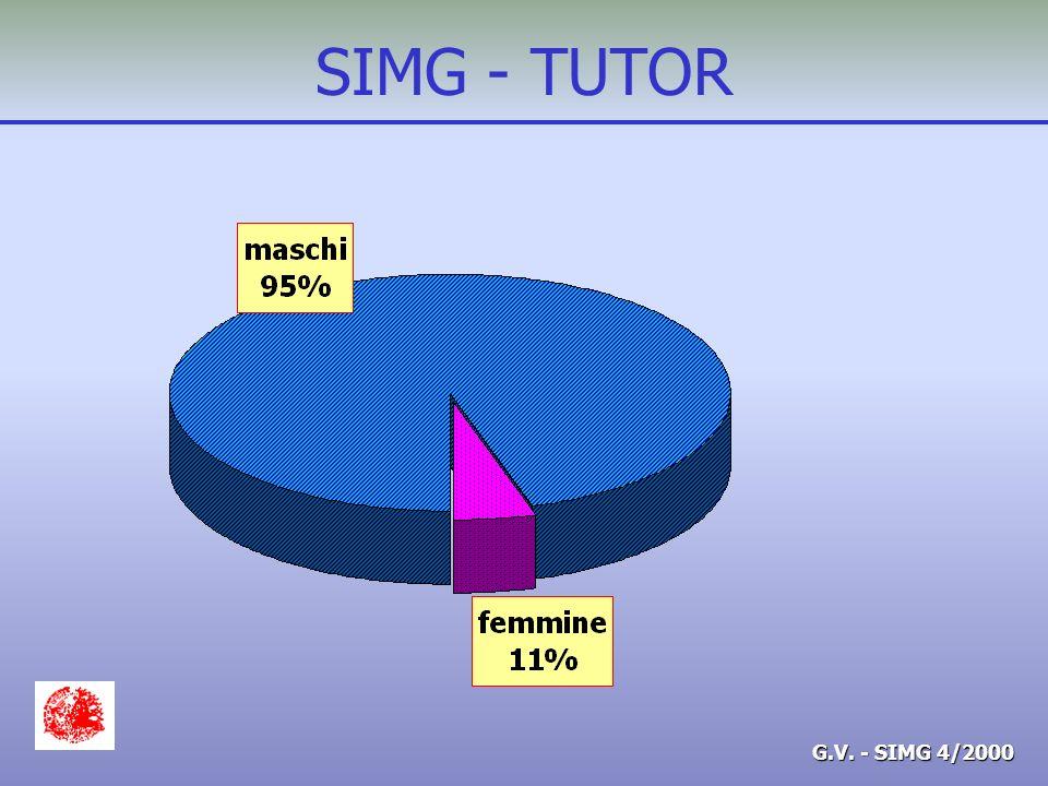 G.V. - SIMG 4/2000 SIMG - TUTOR