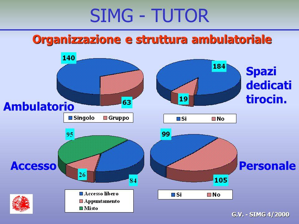 G.V. - SIMG 4/2000 SIMG - TUTOR Organizzazione e struttura ambulatoriale Ambulatorio Spazi dedicati tirocin. AccessoPersonale