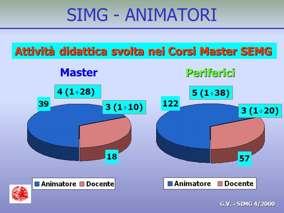G.V. - SIMG 4/2000 SIMG - ANIMATORI Attività didattica svolta nei Corsi Master SEMG Master Periferici 4 (1 28) 3 (1 10) 5 (1 38) 3 (1 20)