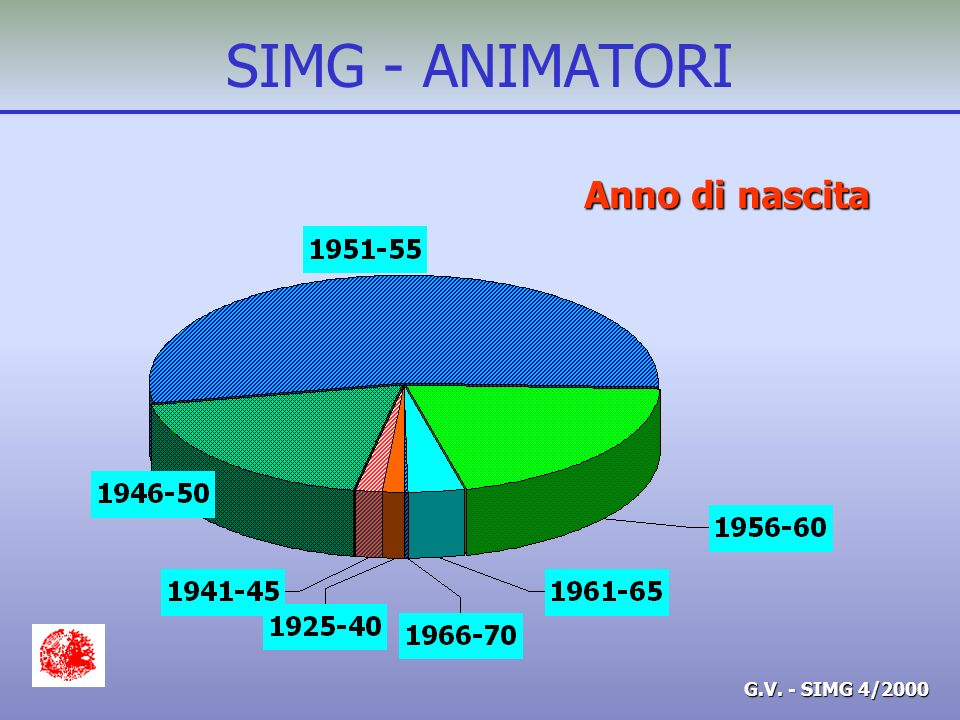 G.V. - SIMG 4/2000 SIMG - ANIMATORI Anno di nascita