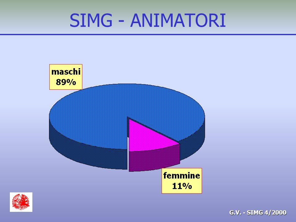 G.V. - SIMG 4/2000 SIMG - ANIMATORI 1998 1994 1988 Sede/anno del Corso Animatori