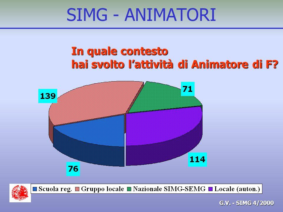 G.V. - SIMG 4/2000 SIMG - ANIMATORI In quale contesto hai svolto lattività di Animatore di F?
