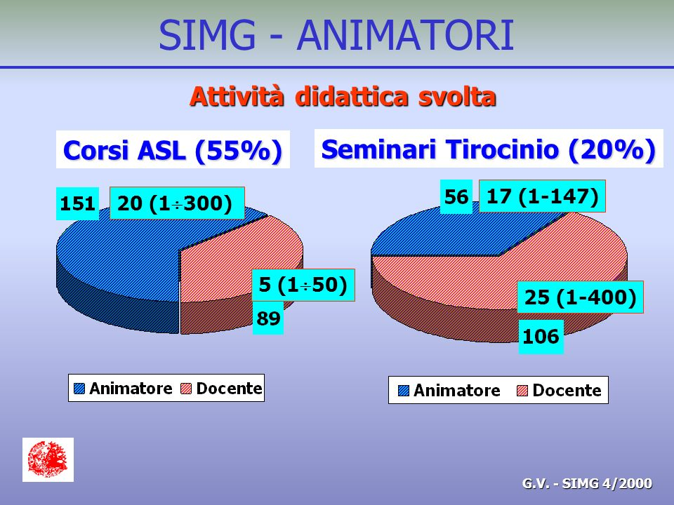 G.V. - SIMG 4/2000 SIMG - ANIMATORI Attività didattica svolta Corsi ASL (55%) Seminari Tirocinio (20%) 20 (1 300) 5 (1 50) 17 (1-147) 25 (1-400)