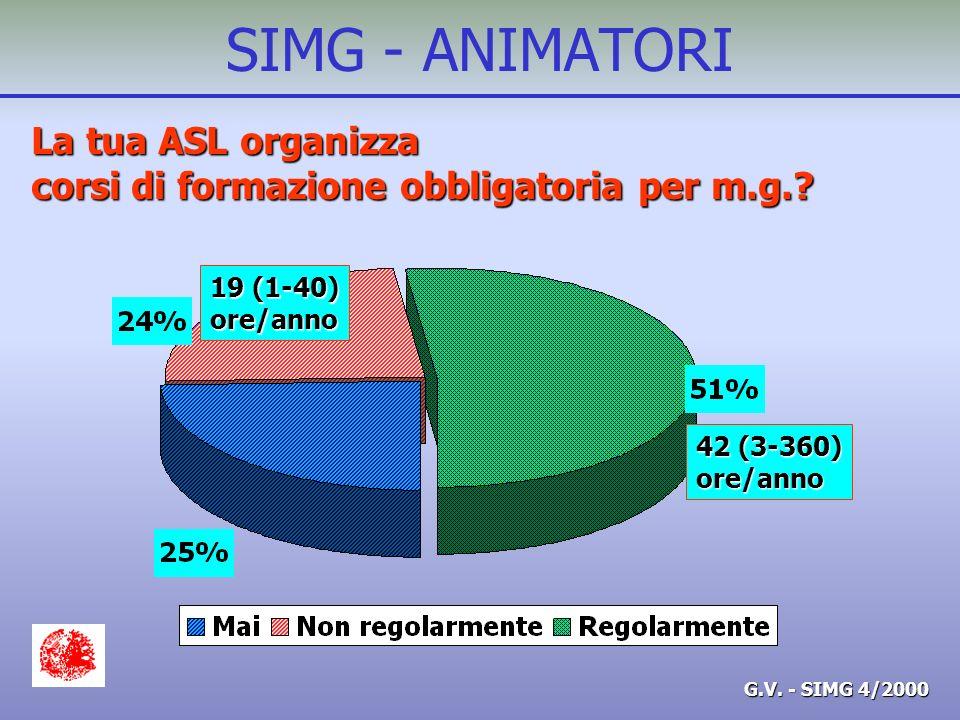 G.V. - SIMG 4/2000 SIMG - ANIMATORI Nella tua ASL si organizzano Corsi SEMG? SI 40% 3.8/anno (1-15)