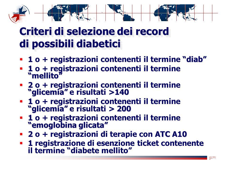 gcm Criteri di selezione dei record di possibili diabetici 1diab 1 o + registrazioni contenenti il termine diab 1 mellito 1 o + registrazioni contenenti il termine mellito 2 glicemia>140 2 o + registrazioni contenenti il termine glicemia e risultati >140 1 glicemia> 200 1 o + registrazioni contenenti il termine glicemia e risultati > 200 1 emoglobina glicata 1 o + registrazioni contenenti il termine emoglobina glicata 2ATC A10 2 o + registrazioni di terapie con ATC A10 1 1 registrazione di esenzione ticket contenente il termine diabete mellito