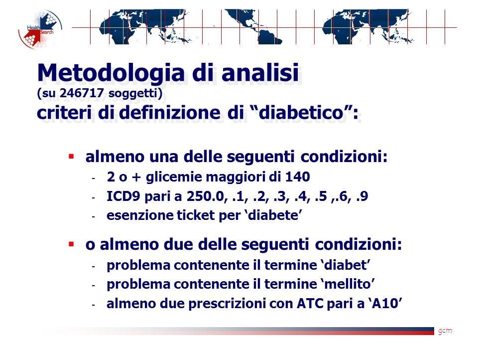 Metodologia di analisi (su 246717 soggetti) criteri di definizione di diabetico: almeno una delle seguenti condizioni:  2 o + glicemie maggiori di 140  ICD9 pari a 250.0,.1,.2,.3,.4,.5,.6,.9  esenzione ticket per diabete o almeno due delle seguenti condizioni:  problema contenente il termine diabet  problema contenente il termine mellito  almeno due prescrizioni con ATC pari a A10