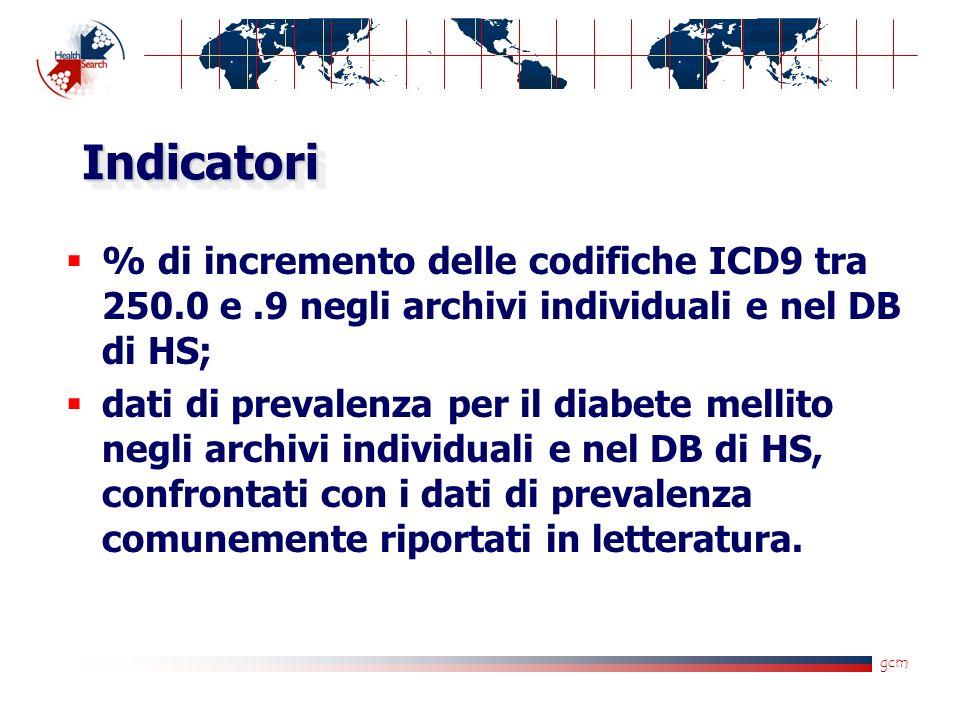 gcm IndicatoriIndicatori % di incremento delle codifiche ICD9 tra 250.0 e.9 negli archivi individuali e nel DB di HS; dati di prevalenza per il diabete mellito negli archivi individuali e nel DB di HS, confrontati con i dati di prevalenza comunemente riportati in letteratura.