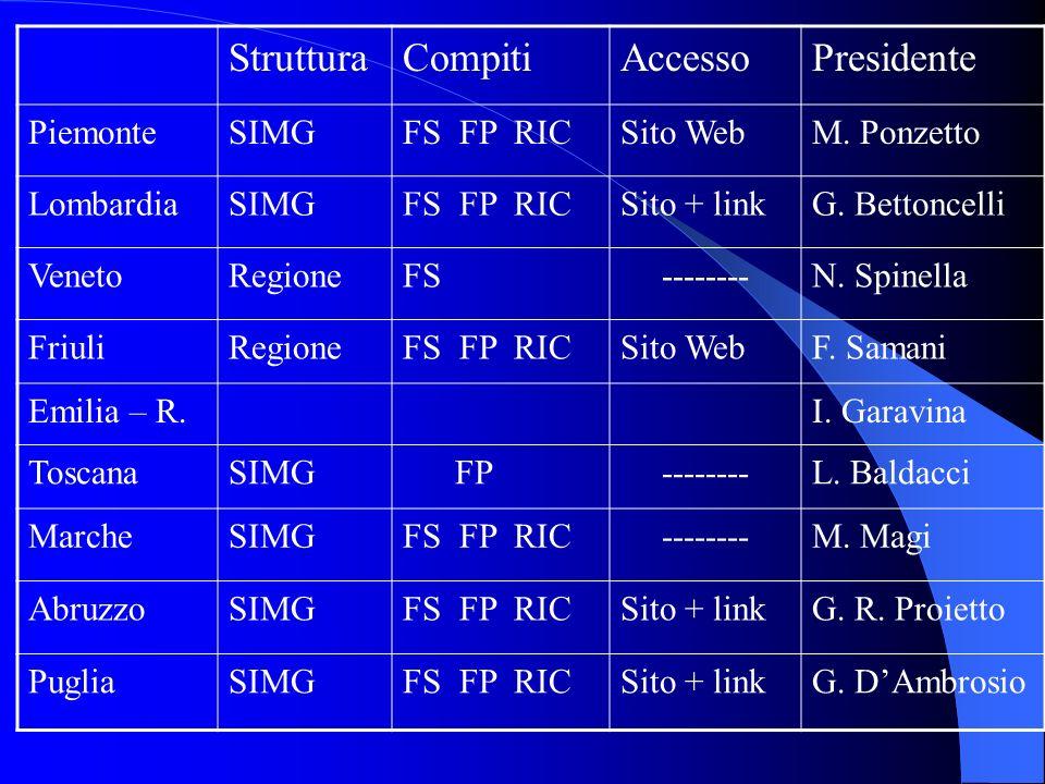 StrutturaCompitiAccessoPresidente PiemonteSIMGFS FP RICSito WebM.