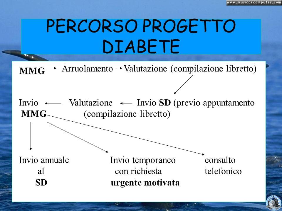 PERCORSO PROGETTO DIABETE MMG Arruolamento Valutazione (compilazione libretto) Invio Valutazione Invio SD (previo appuntamento MMG (compilazione libre