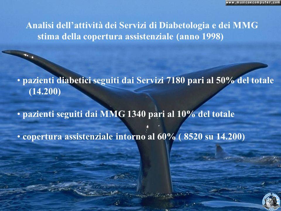 Analisi dellattività dei Servizi di Diabetologia e dei MMG stima della copertura assistenziale (anno 1998) pazienti diabetici seguiti dai Servizi 7180
