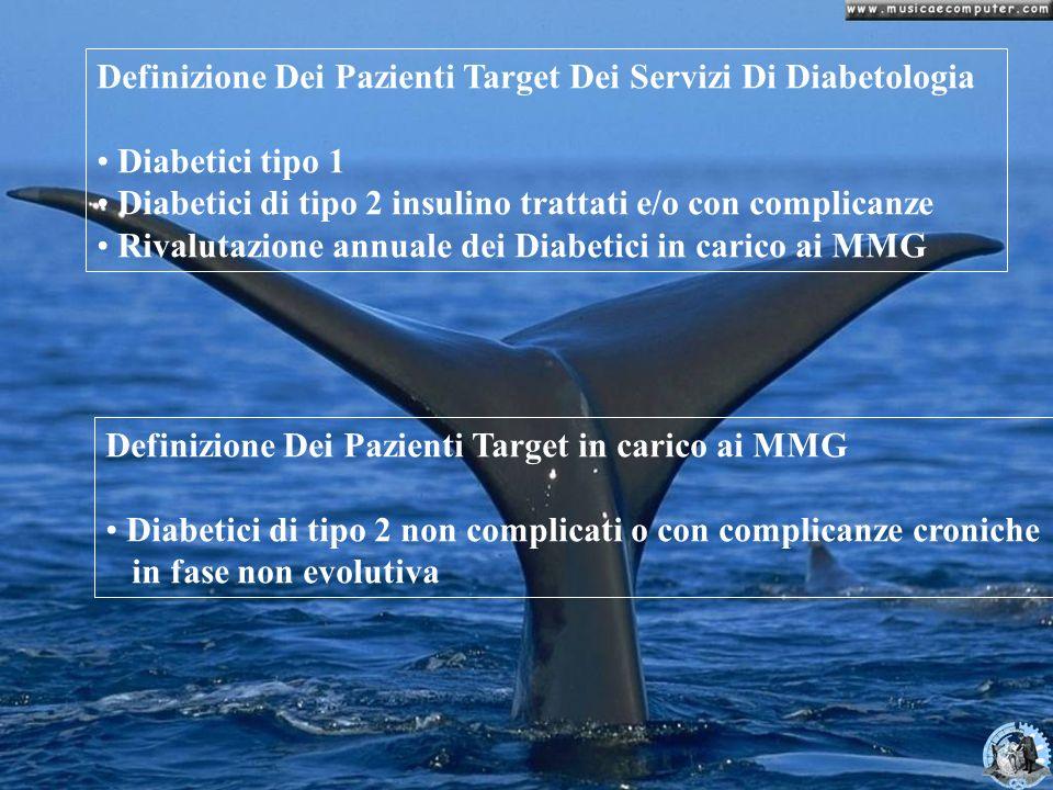COMPITI DEL SD Assistenza specialistica continuativa ai Diabetici di tipo 1 tipo 2 insulino trattati e/o con complicanze Inquadramento dei diabetici neodiagnosticati Rivalutazione annuale di tutti i pazienti con diabete di tipo 2 non complicati in carico ai MMG Gestione dei casi urgenti inviati con richiesta motivata dai MMG Educazione sanitaria ai pazienti Consulto telefonico diretto a disposizione dei MMG in fasce orarie definite