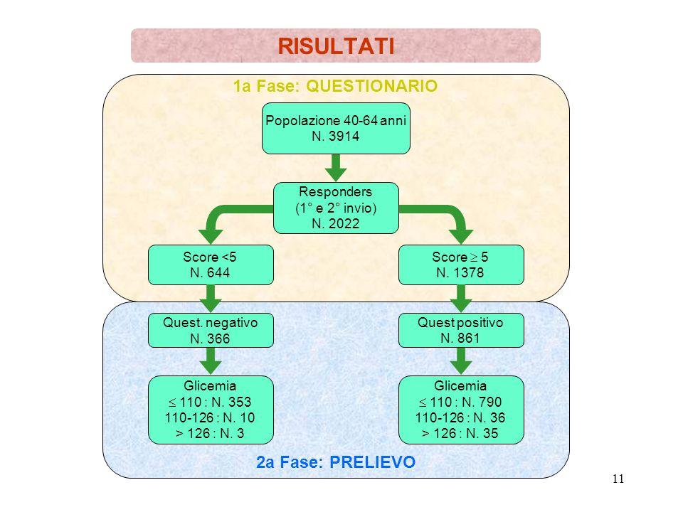11 2a Fase: PRELIEVO 1a Fase: QUESTIONARIO RISULTATI Popolazione 40-64 anni N. 3914 Responders (1° e 2° invio) N. 2022 Score <5 N. 644 Score 5 N. 1378