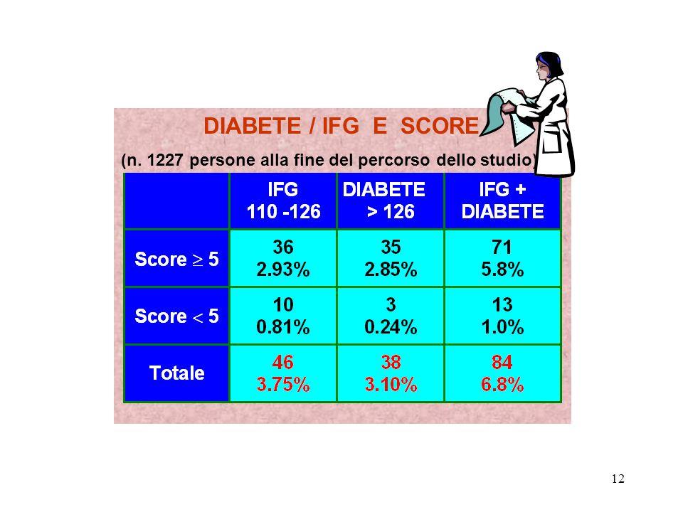 12 DIABETE / IFG E SCORE (n. 1227 persone alla fine del percorso dello studio)