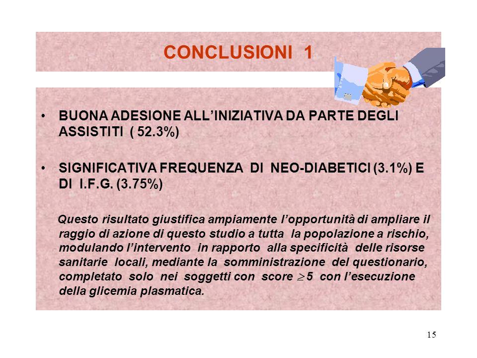 15 CONCLUSIONI 1 BUONA ADESIONE ALLINIZIATIVA DA PARTE DEGLI ASSISTITI ( 52.3%) SIGNIFICATIVA FREQUENZA DI NEO-DIABETICI (3.1%) E DI I.F.G. (3.75%) Qu