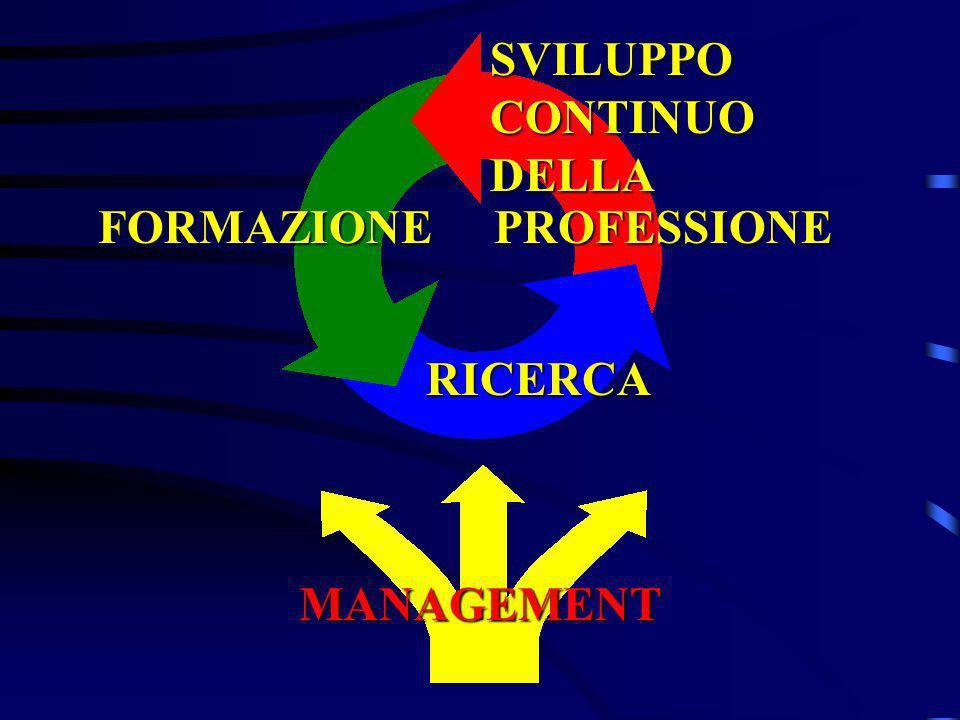 FORMAZIONE PROFESSIONE PROFESSIONE RICERCA MANAGEMENT SVILUPPO CONTINUO DELLA
