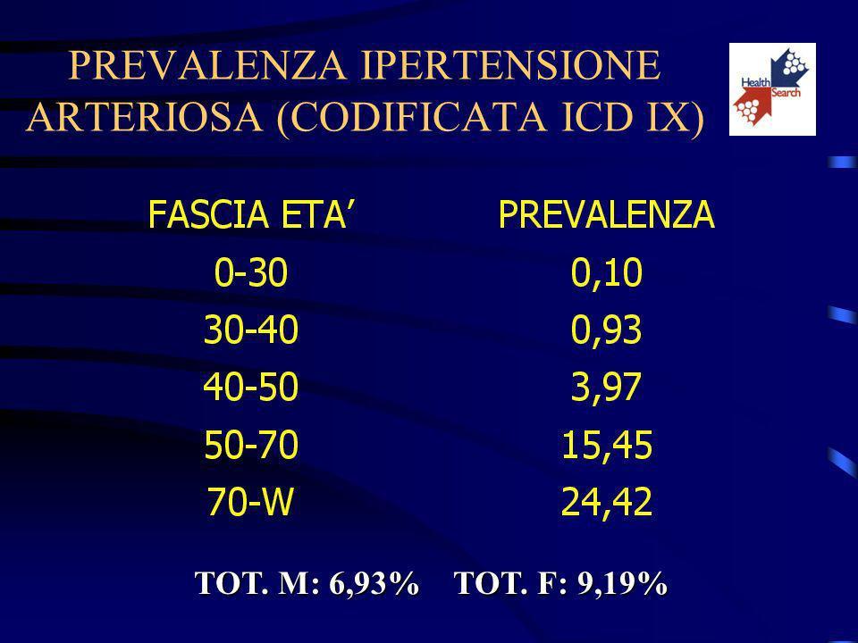 PREVALENZA IPERTENSIONE ARTERIOSA (CODIFICATA ICD IX) TOT. M: 6,93% TOT. F: 9,19%