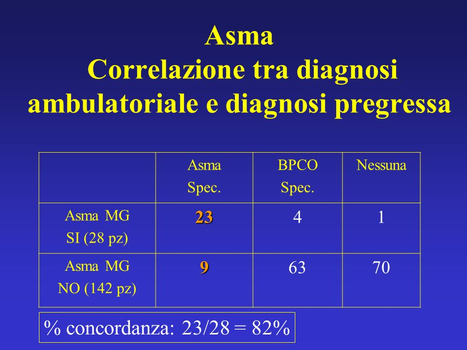 Asma Correlazione tra diagnosi ambulatoriale e diagnosi pregressa Asma Spec.