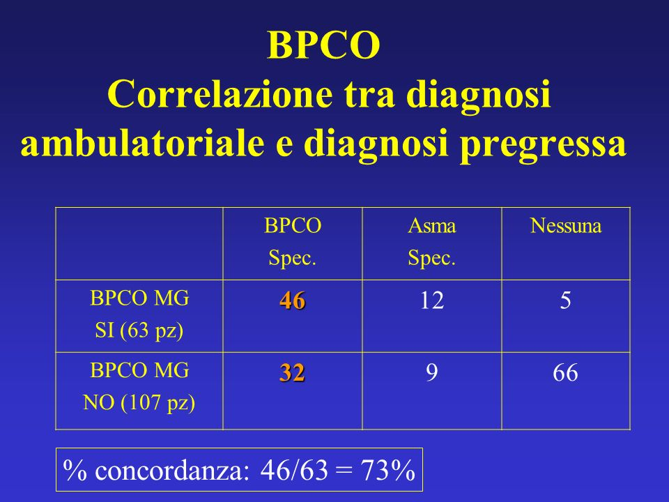 BPCO Correlazione tra diagnosi ambulatoriale e diagnosi pregressa BPCO Spec.