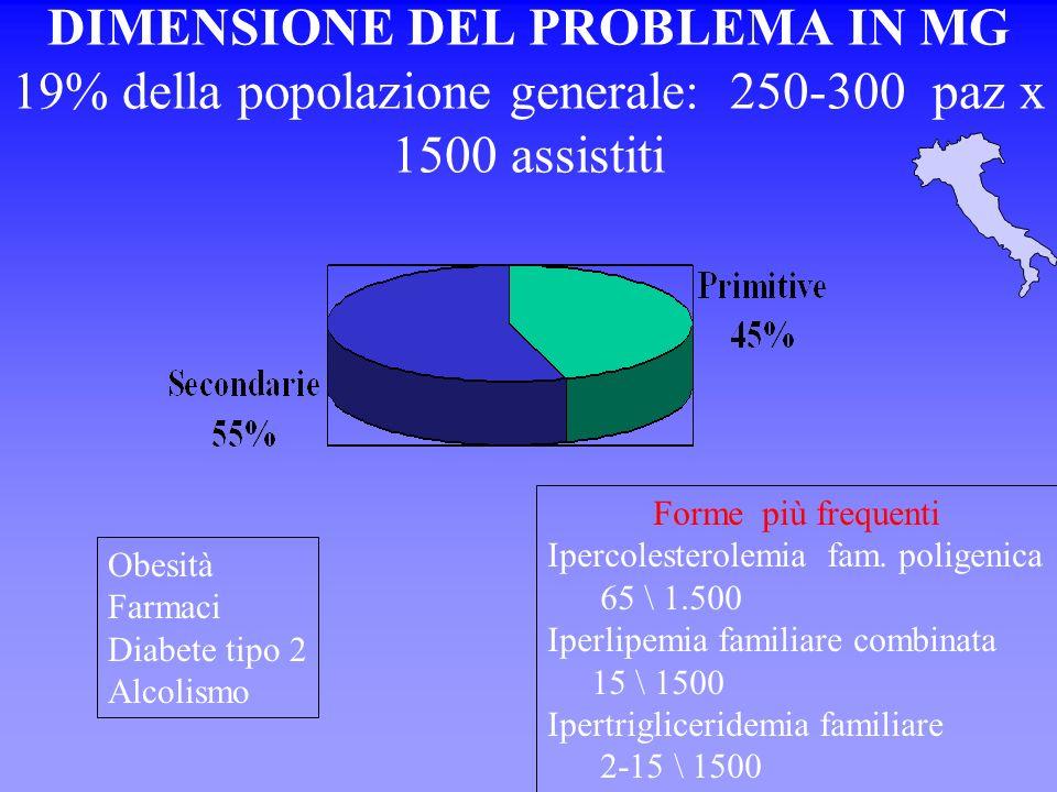 DIMENSIONE DEL PROBLEMA IN MG 19% della popolazione generale: 250-300 paz x 1500 assistiti Forme più frequenti Ipercolesterolemia fam.