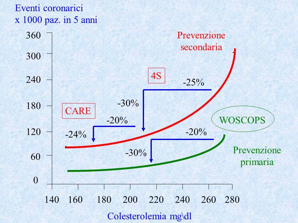 END-POINT in studi di prevenzione primaria e secondaria PTCA= angioplastica coronarica CABC = bypass aortocoronarico * dati anglosassoni