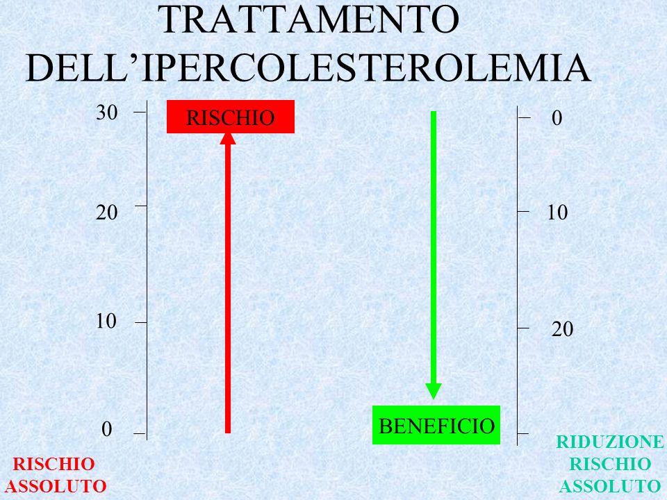 PREVENZIONE CARDIOVASCOLARE E DISLIPIDEMIE (2) Il maggior determinante del successo terapeutico è il rischio assoluto del paziente
