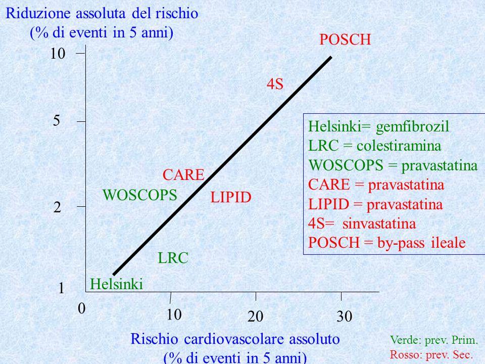 TRATTAMENTO DELLIPERCOLESTEROLEMIA RISCHIO ASSOLUTO BENEFICIO RIDUZIONE RISCHIO ASSOLUTO 0 10 20 30 0 10 20