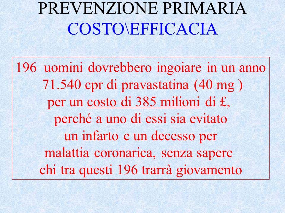 STUDI DI INTERVENTO PREVENZIONE PRIMARIA WOSCOPS 1998 I dati si riferiscono allend-point: IMA non fatale + morte cardiaca Costo per prevenire un event