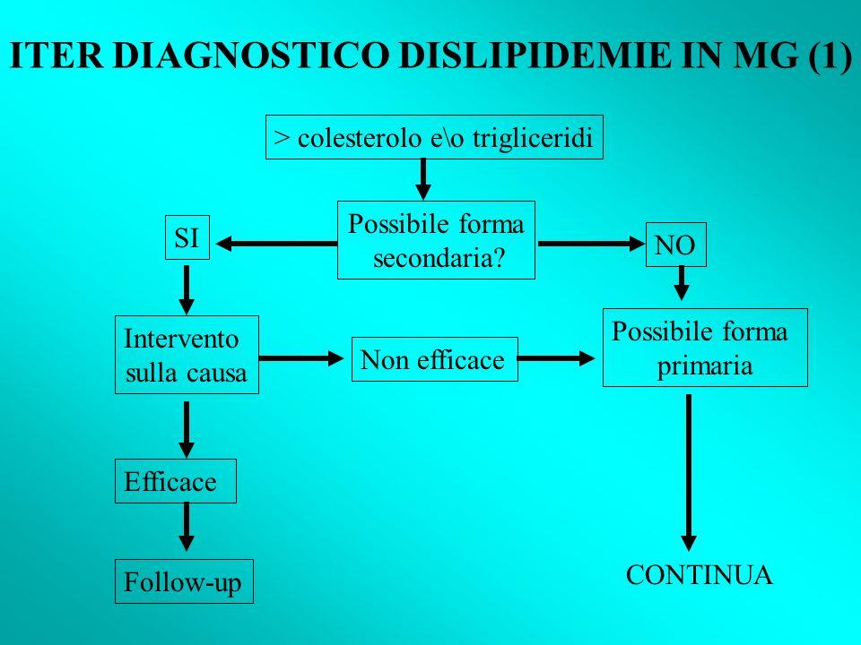 ITER DIAGNOSTICO DISLIPIDEMIE IN MG (1) > colesterolo e\o trigliceridi Possibile forma secondaria.